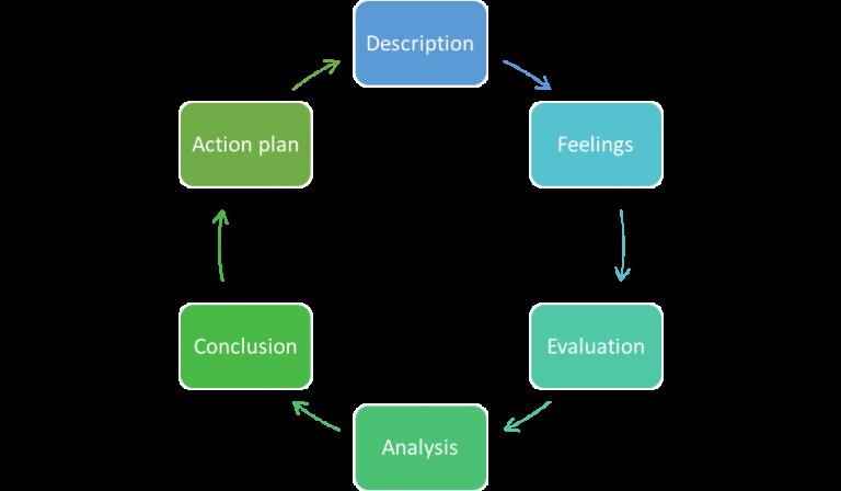 Gibbs Reflection Model