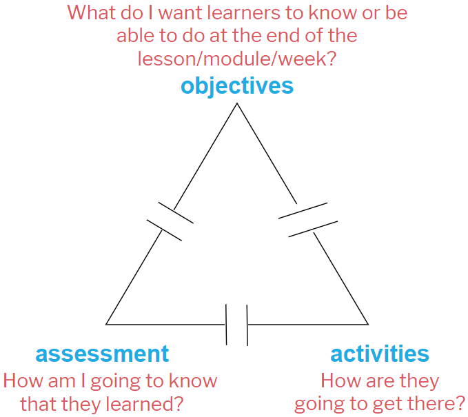 triangle depicting 3 elements of instructional alignment - objectives, assessments, & activities