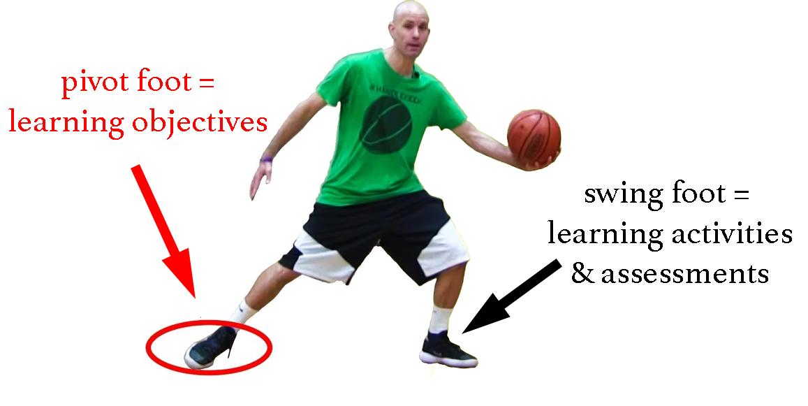 basketball player with pivot food (learning objectives) and swing foot (activities & assessments)