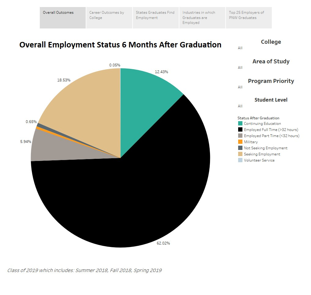 A Pic chart showing the overall employment Status months after graduation. 62.02% are employed full time, 12.43% are continuing education, 18.53% are seeking employment, 5.94% are employed part time, .65% are not seeking employment