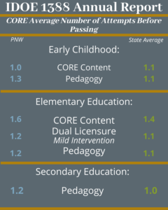PNW Early Childhood students take the CORE content exam an average of 1.0 times compared to the state average of 1.1. PNW Early Childhood students take the CORE pedagogy exam an average of 1.3 times compared to the state average of 1.1. PNW Elementary Education students take the CORE content exam an average of 1.6 times compared to the state average of 1.4. PNW Elementary Education students take the CORE Dual Licensure mild intervention exam an average of 1.2 times compared to the state average of 1.1. PNW Elementary Education students take the CORE pedagogy exam an average of 1.2 times compared to the state average of 1.1. PNW Secondary Education students take the CORE pedagogy exam an average of 1.2 times compared to the state average of 1.0.