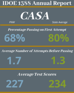 PNW students pass CASA on the first attempt 68% of the time, They average 1.7 attempts before passing, and average a score of 227. The State average for CASA has an 80% pass rate. State average is a 1.3 attempt before passing CASA and has an average score of 234.
