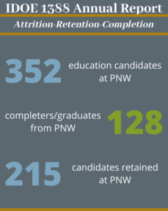 There are 352 education candidates at PNW, 128 completers/graduates from PNW, and 215 candidates were retained at PNW.