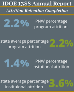 Both PNW and the state has a 2.2% program attrition rate. PNW has a 1.4% institutional attrition rate, while the state has a 3.6% institutional attrition rate.