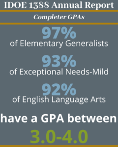 97% of Elementary Generalists, 93% of Exceptional Needs-Mild, and 92% of English Language Arts completers have a GPA between 3.0-4.0