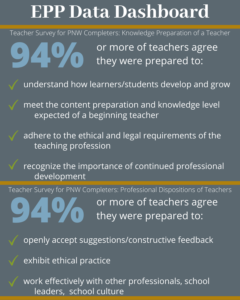 94% or more of teachers agree they were prepared to understand how learners/students develop and grow; meet the content preparation and knowledge level expected of a beginning teacher; adhere to the ethical and legal requirements of the teaching profession; recognize the importance of continued professional development; openly accept suggestions/constructive feedback; exhibit ethical practice; and work effectively with other professionals, school leaders, and school culture.