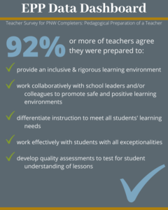 92% or more of teachers agree they were prepared to provide an inclusive and rigorous learning environment; work collaboratively with school leaders and/or colleagues to promote safe and positive learning environments; differentiate instruction to meet all students' learning needs, work effectively with students with all exceptionalities; and develop quality assessments to test for student understanding of lessons.