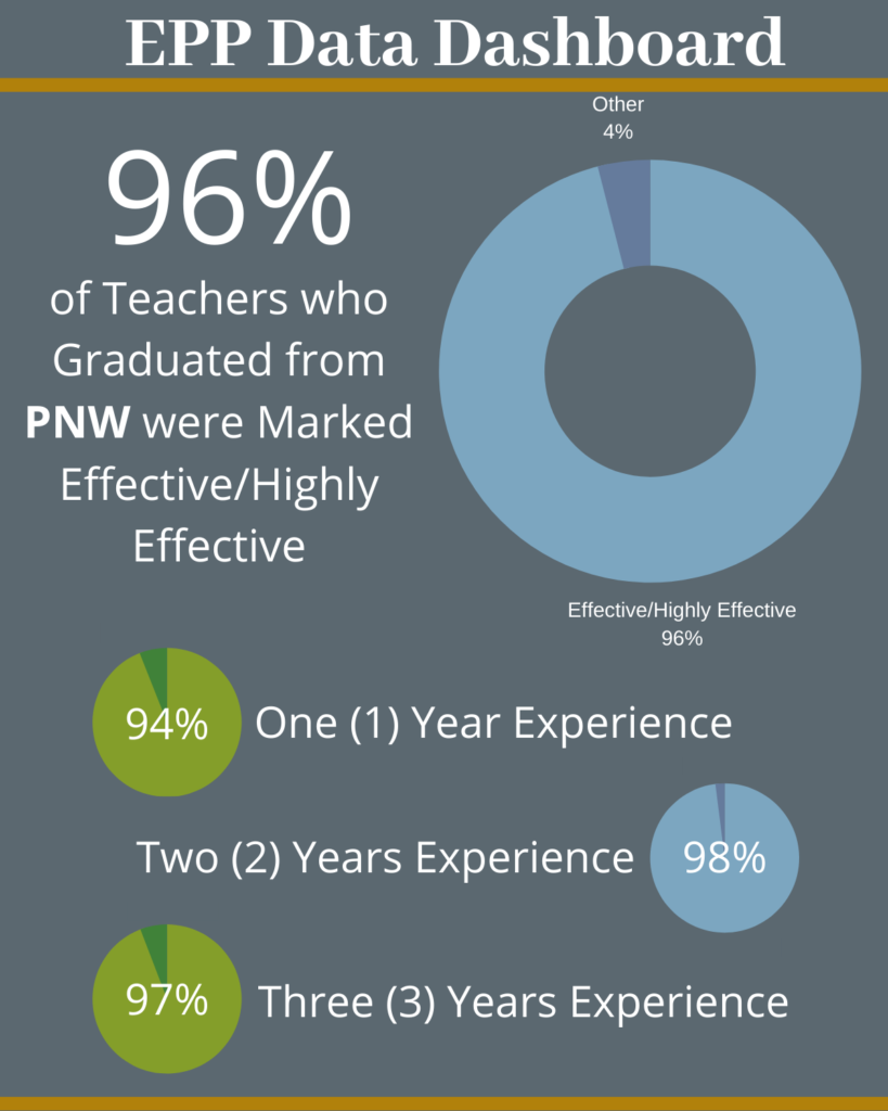 96% of teachers who graduated from PNW were marked effective/highly effective. 94% of first year teachers who graduated from PNW were marked effective/highly effective. 98% of second year teachers who graduated from PNW were marked effective/highly effective. 97% of third year teachers who graduated from PNW were marked effective/highly effective.