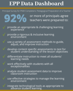 92% or more of principals agree teachers were prepared to: provide an appropriate and challenging learning experience; provide a rigorous and inclusive learning environment; use a variety of assessment methods to guide, adjust, and improve instruction; develop content specific assessments to test for student understanding of the lesson objectives; differentiate instruction to meet all students' learning needs; work effectively with students with all exceptionalities; analyze student assessment data to improve classroom instruction; use effective strategies to manage the learning environment; and integrate technological tools as appropriate to advance student learning.