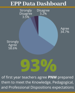 93% of first year teachers agree PNW prepared them to meet the Knowledge, Pedagogical, and professional dispositions expectations