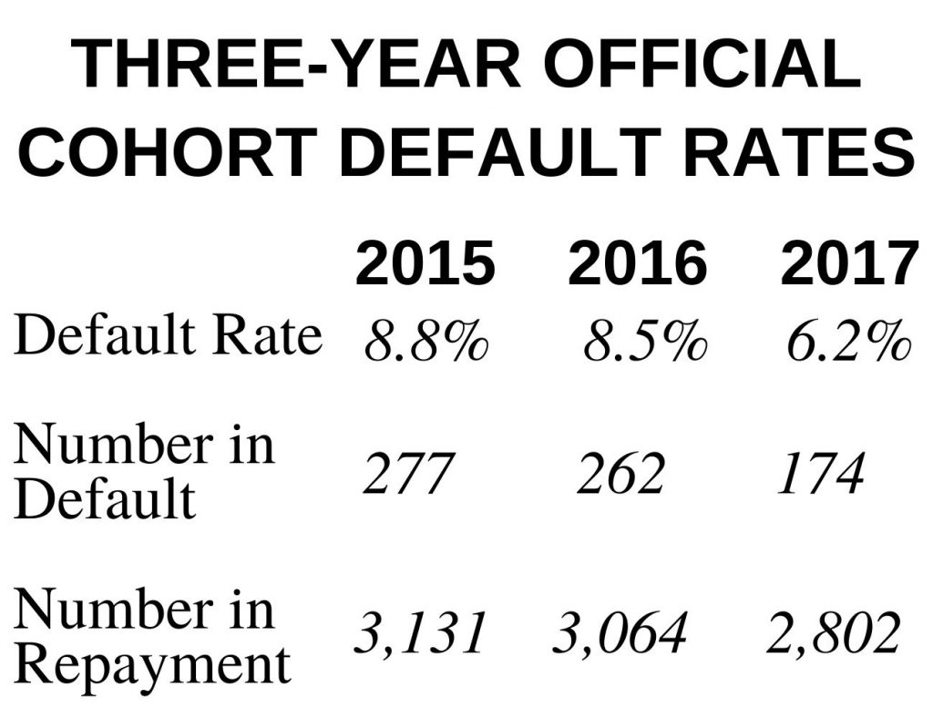 Three-Year Official Cohort Default Rates