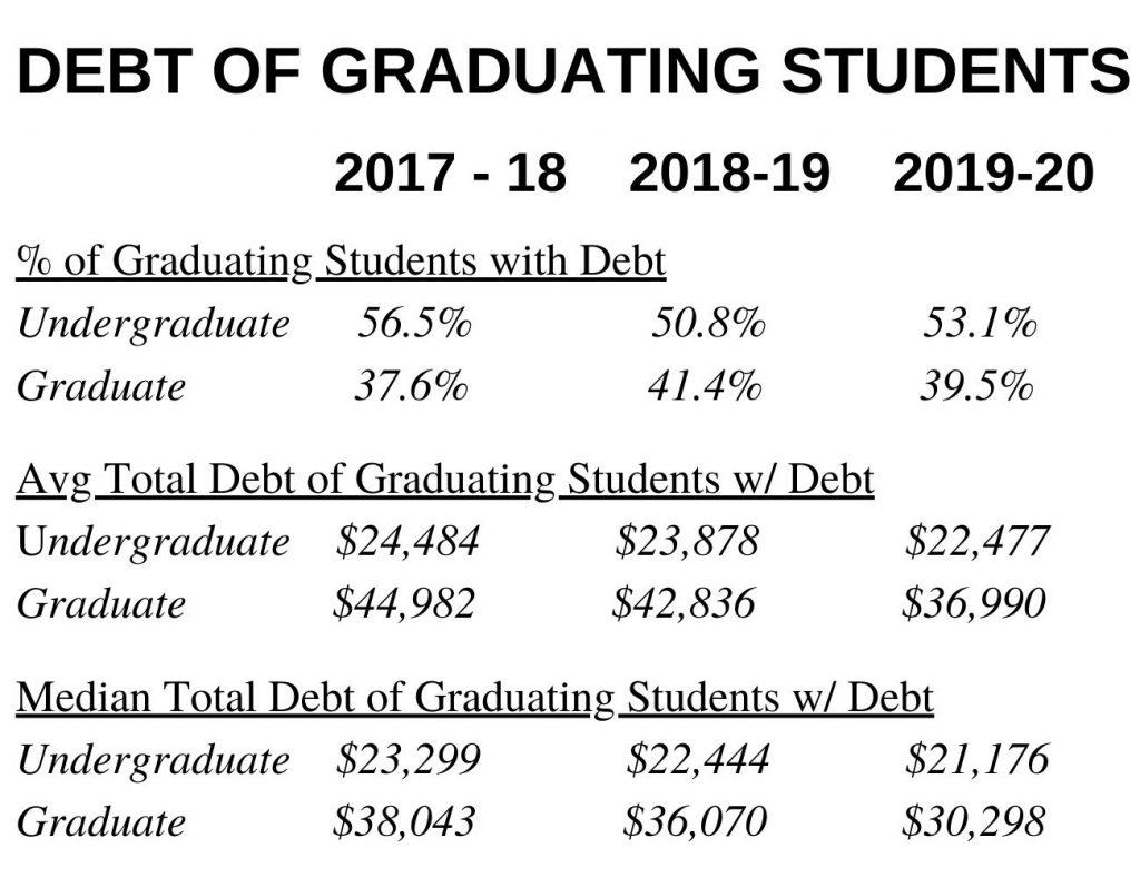 Debt of Graduating Students