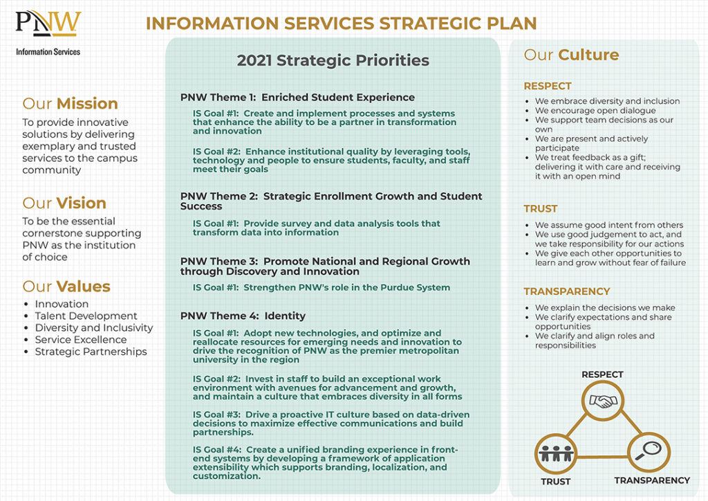 IS Strategic Plan Infographic