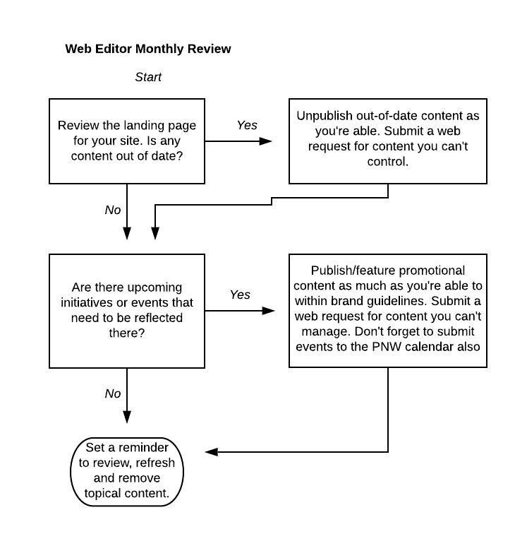Appendix A: Web Editor Monthly Review Workflow