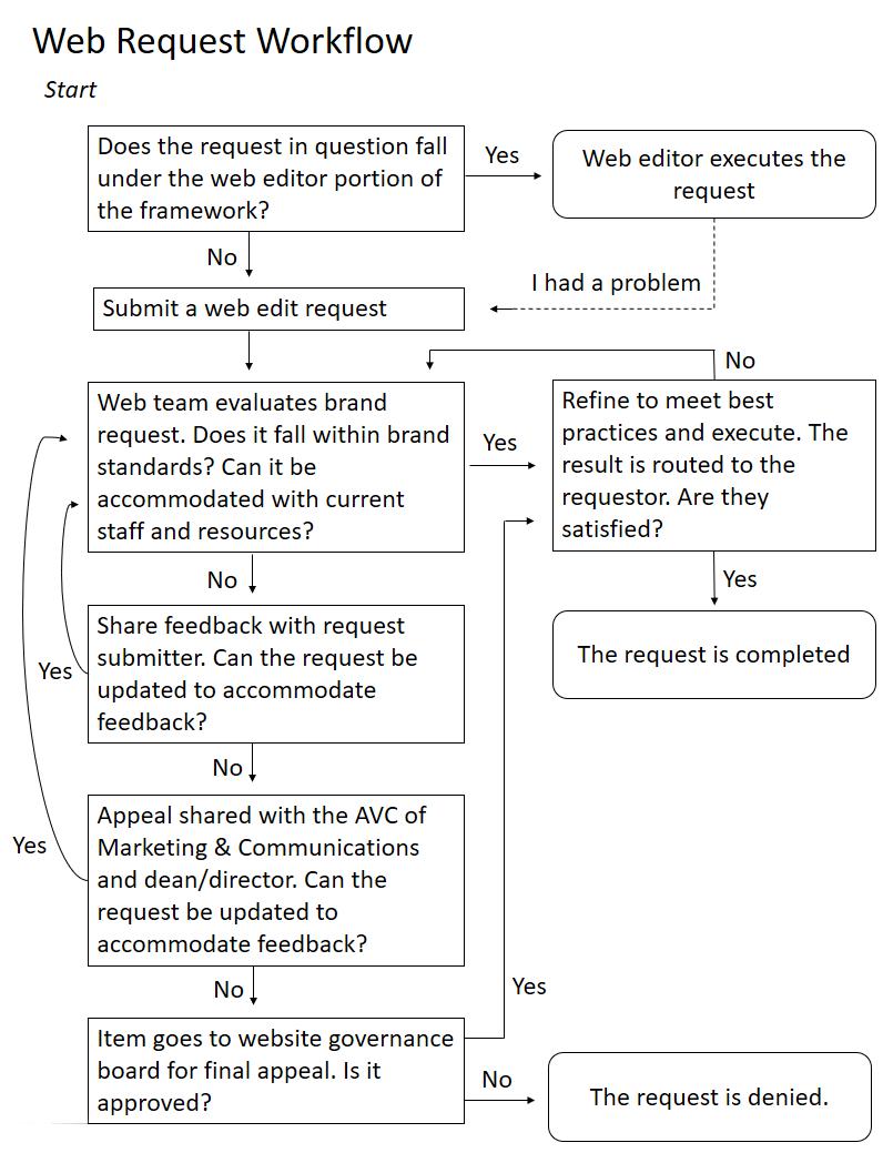Web Request Workflow